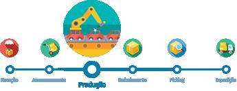 Indústria, Software Gestão Produção, Software Gestão Industrial, MES, Manufacturing Execution System, Produção, Gestão Industrial, Gestão da produção