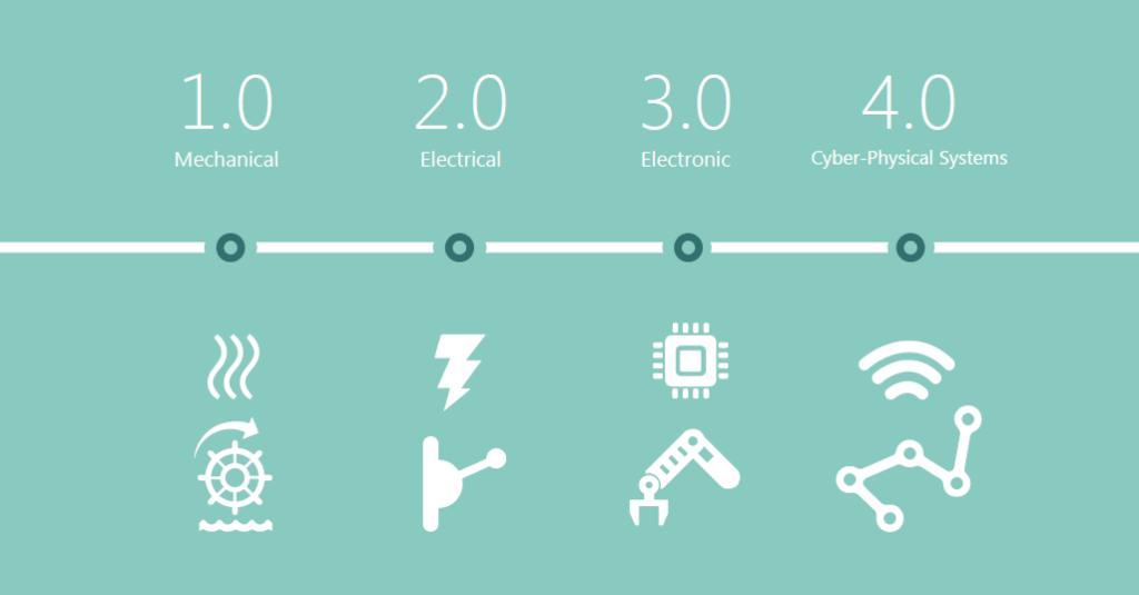 Personalização, Consumidores, Produção em massa, Indústria, Indústria 4.0, customização